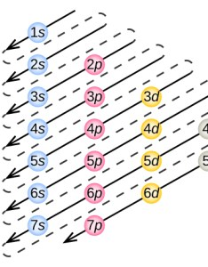 This figure includes  chart used to order the filling of electrons into atoms at also electronic structure electron configurations  chemistry rh opentextbc