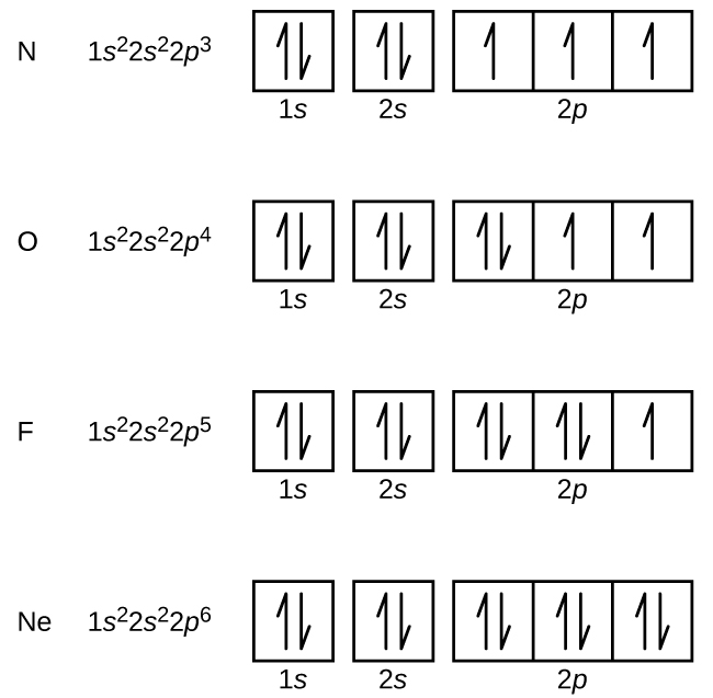 6.4 Electronic Structure of Atoms (Electron Configurations