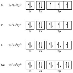 What Is The Orbital Diagram Nema L14 30 Wiring 2 6 4 Electronic Structure Of Atoms Electron Configurations Chemistry This Figure Includes And Diagrams For Four Elements N O