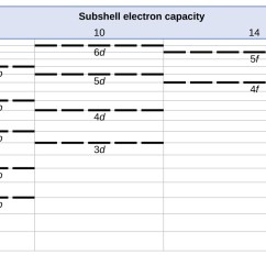 Orbital Diagram For Arsenic Wiring Single Phase Motor Starter Orbitals Chart Solid Datanet Co 6 4 Electronic Structure Of Atoms Electron Configurations Chemistry