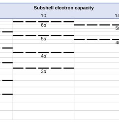 a table entitled subshell electron capacity is shown along the left [ 1300 x 666 Pixel ]