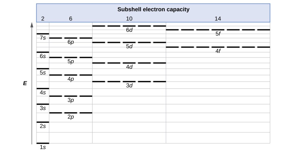 medium resolution of a table entitled subshell electron capacity is shown along the left