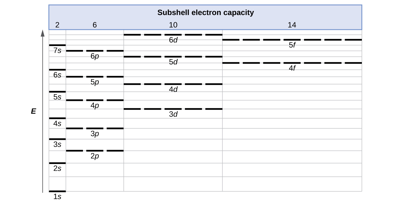 hight resolution of a table entitled subshell electron capacity is shown along the left