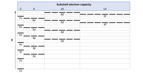 small resolution of a table entitled subshell electron capacity is shown along the left