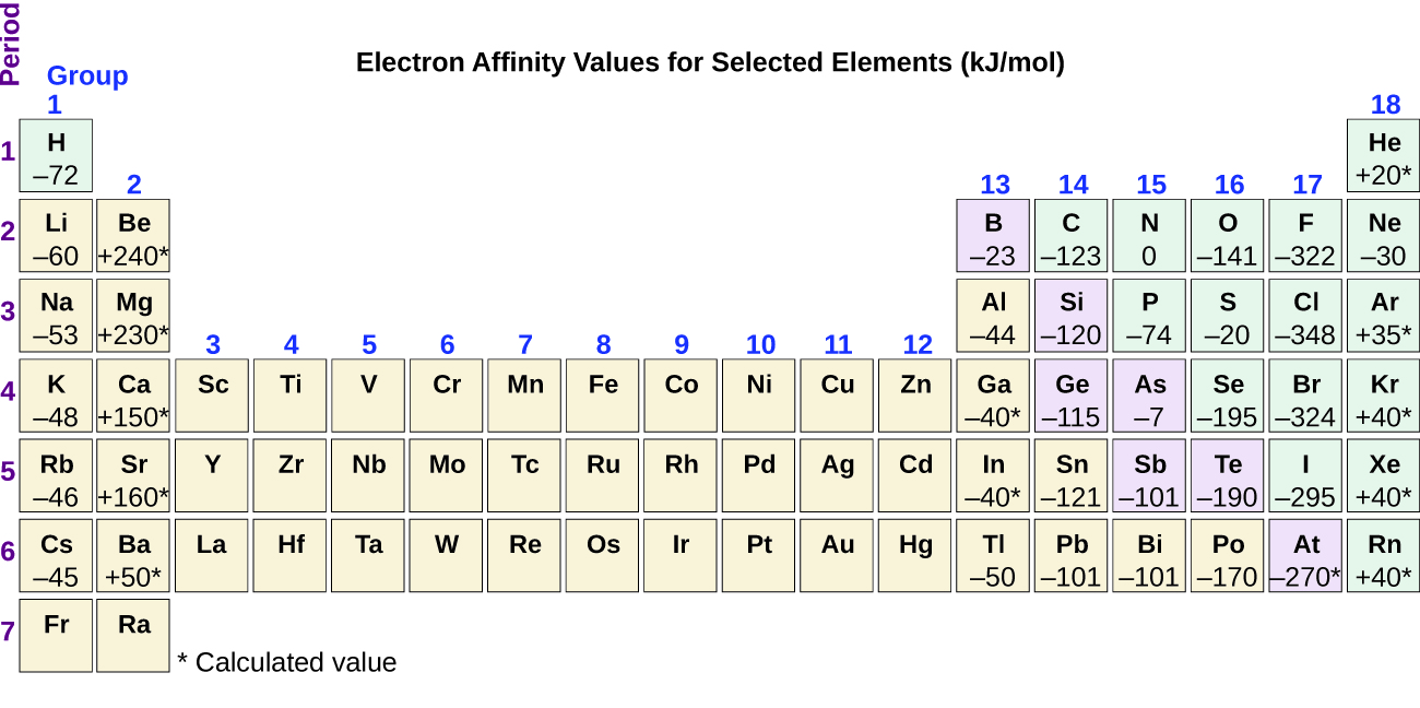hight resolution of the figure includes a periodic table with the title electron affinity values for selected