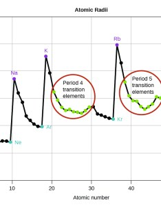 This graph entitled  catomic radii   is labeled number also periodic variations in element properties  chemistry rh opentextbc