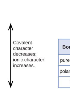 The first flow chart is labeled   also covalent bonding  chemistry rh opentextbc