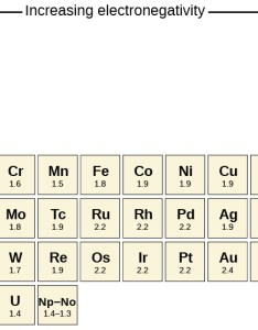 Part of the periodic table is shown  downward facing arrow drawn to also covalent bonding  chemistry rh opentextbc