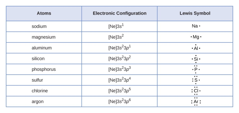 medium resolution of a table is shown that has three columns and nine rows the header row reads