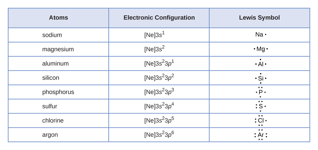 hight resolution of a table is shown that has three columns and nine rows the header row reads