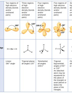 table with four rows and six columns is shown the header column contains also molecular structure polarity  chemistry rh opentextbc