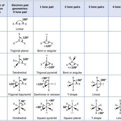 Lewis Dot Diagram For Ch3cl Printable Triple Venn 7 6 Molecular Structure And Polarity  Chemistry