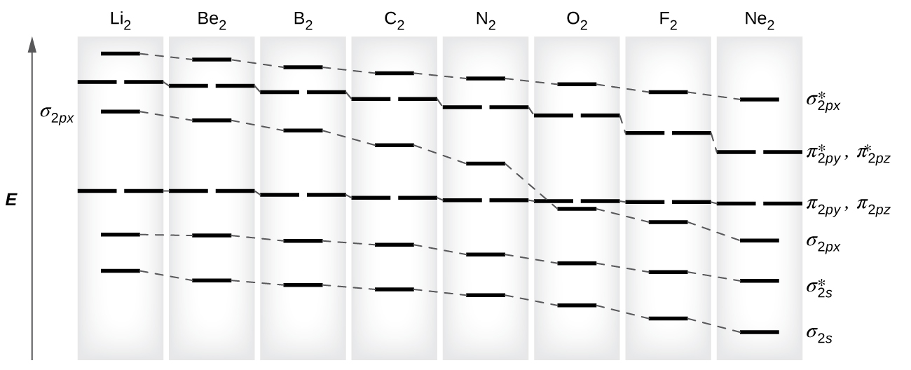 8.4 Molecular Orbital Theory