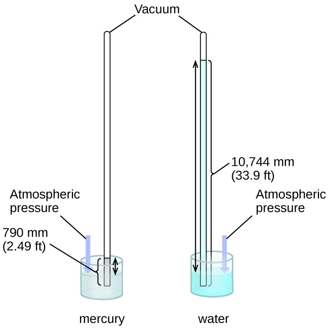 mercury energy level diagram one light switch wiring 9 1 gas pressure chemistry this figure shows two barometers the barometer to left contains a shallow reservoir