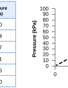This figure includes  table and graph the has columns also relating pressure volume amount temperature ideal rh opentextbc