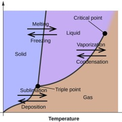 How To Draw A Phase Diagram Kicker L7 Wiring 4 Ohm 10 Diagrams Chemistry Graph Is Shown Where The X Axis Labeled Temperature And