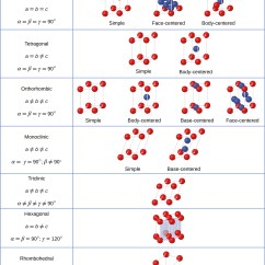 Sodium Oxide Ionic Bonding Diagram Puch Maxi Wiring 10.6 Lattice Structures In Crystalline Solids – Chemistry