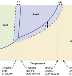 this phase diagram indicates the pressure in atmospheres of water and a solution at various temperatures [ 1300 x 785 Pixel ]