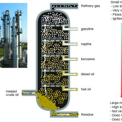 Oil Refinery Layout Diagram Diencephalon Unlabeled 11 4 Colligative Properties  Chemistry