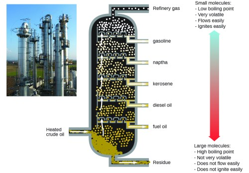 small resolution of this figure contains a photo of a refinery showing large columnar structures a diagram