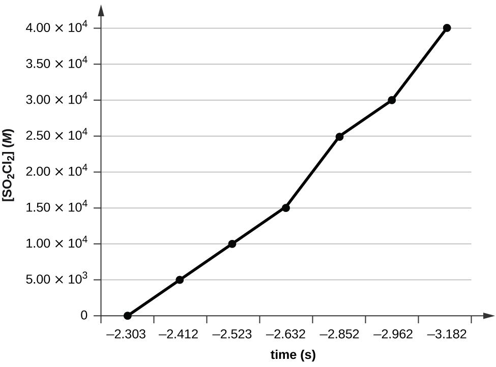 CNX_Chem_12_04_Exercise02_img