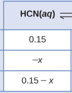 This table has two main columns and four rows the first row for also equilibrium calculations  chemistry rh opentextbc