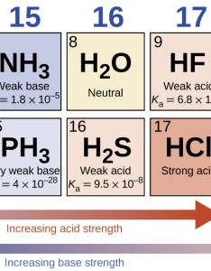 This diagram has two rows and four columns red arrows point left across the bottom also relative strengths of acids bases  chemistry rh opentextbc