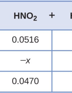 This table has two main columns and four rows the first row for also relative strengths of acids bases  chemistry rh opentextbc