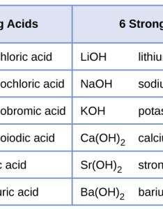 This table has seven rows and two columns the first row is  header also relative strengths of acids bases  chemistry rh opentextbc