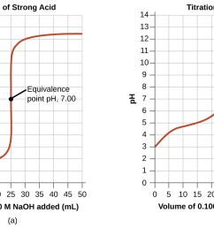 the first graph on the left is titled titration of [ 1300 x 731 Pixel ]