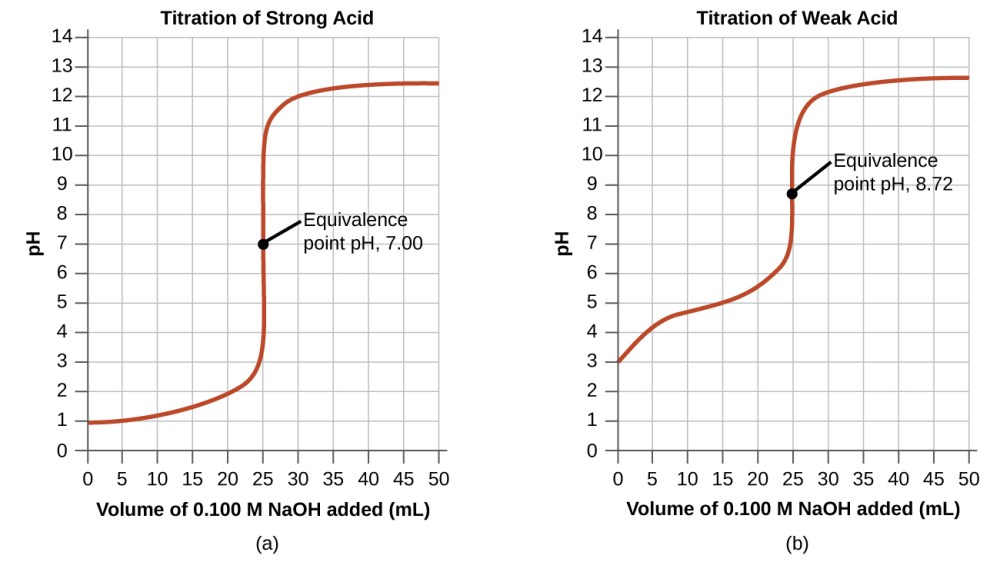 medium resolution of the first graph on the left is titled titration of