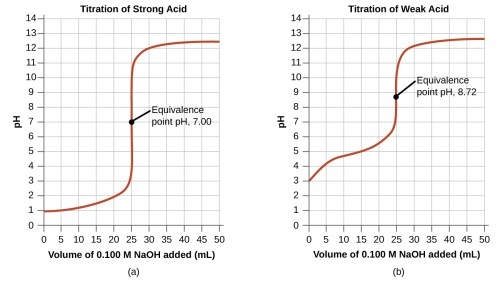 small resolution of the first graph on the left is titled titration of