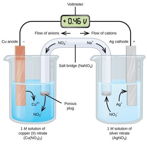 small resolution of this figure contains a diagram of an electrochemical cell two beakers are shown each