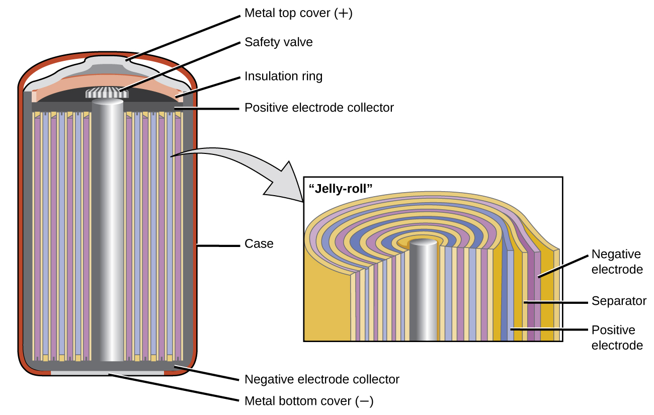 hight resolution of a diagram is shown of a cross section of a nickel cadmium battery this battery