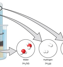 a diagram shows a beaker that contains a liquid a battery submerged in the liquid [ 1200 x 797 Pixel ]