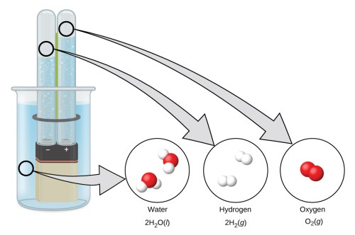 small resolution of a diagram shows a beaker that contains a liquid a battery submerged in the liquid