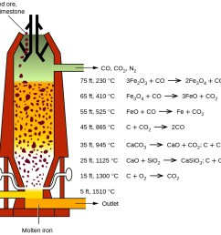 a diagram of a blast furnace is shown the furnace has a cylindrical shape that [ 1300 x 948 Pixel ]