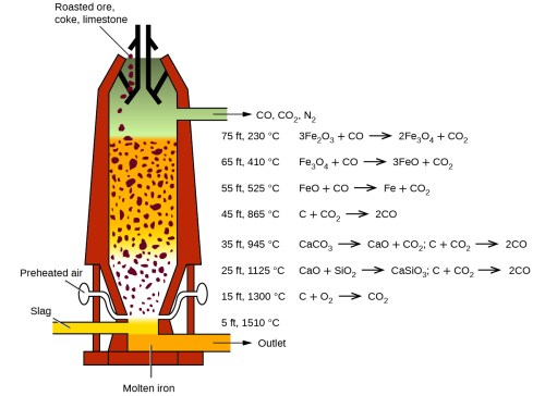 small resolution of a diagram of a blast furnace is shown the furnace has a cylindrical shape that