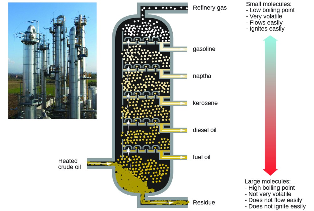 medium resolution of this figure contains a photo of a refinery showing large columnar structures a diagram