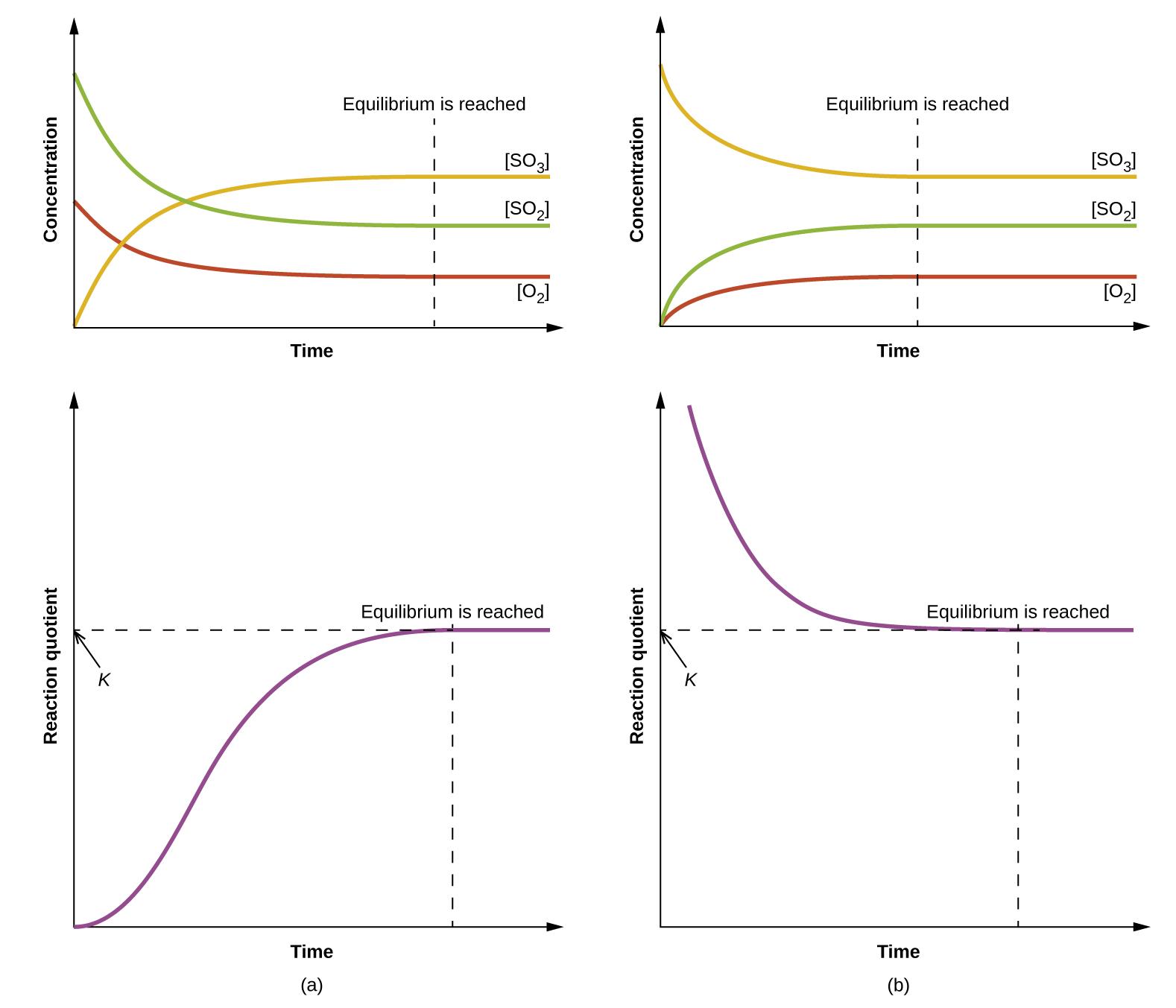Equilibrium Constants Chemistry 2e