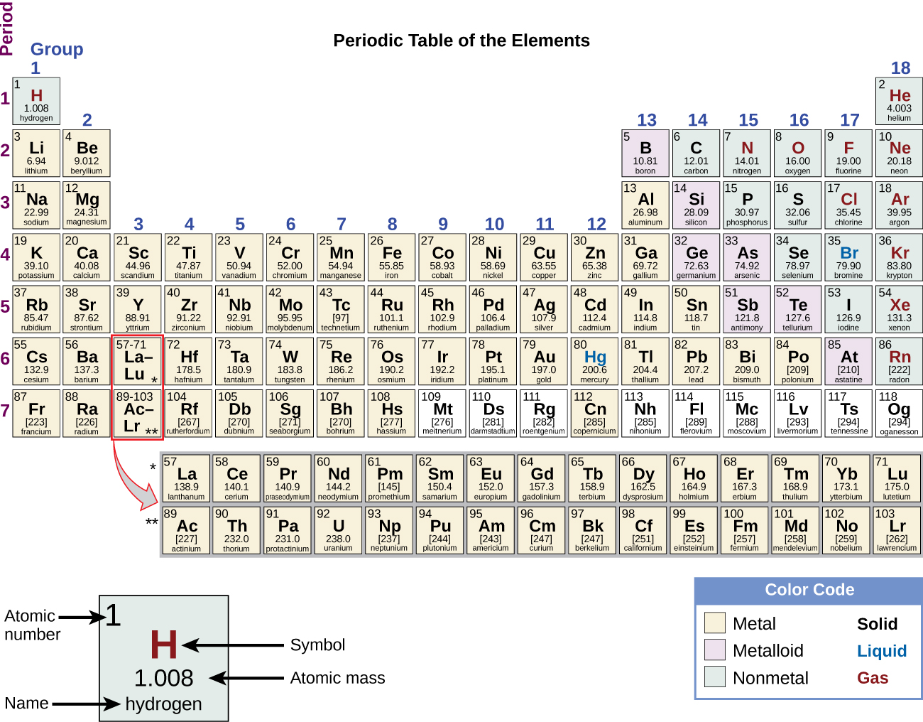 Physical And Chemical Properties Chemistry Atoms First 2e
