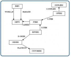Chapter 4 Types Of Data Models Database Design – 2nd Edition