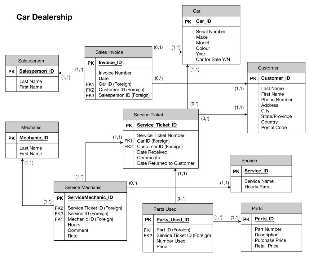 medium resolution of appendix b sample erd exercises database design 2nd edition er diagram template er diagram car