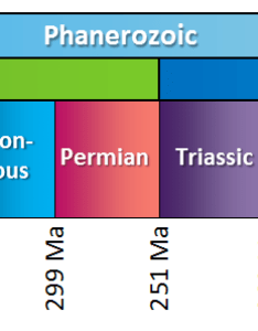 Figure the eras middle row and periods bottom of also geological time scale  physical geology rh opentextbc