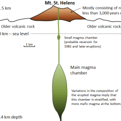 How Are Volcanoes Formed Diagram 3 4 Way Switch Wiring 4.3 Types Of – Physical Geology