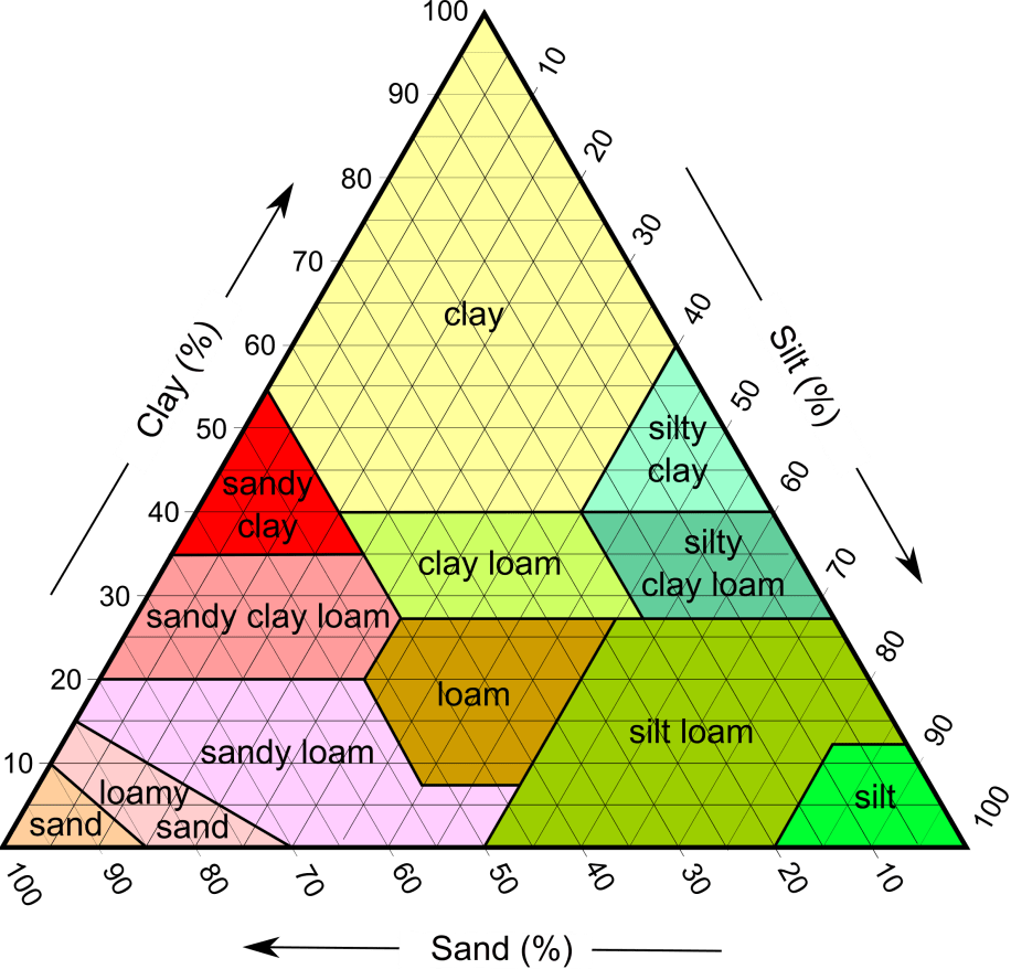 hight resolution of the sand and silt components in this diagram are dominated by quartz with lesser amounts