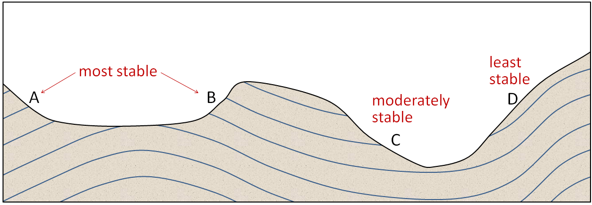 slope orientation diagram pontiac g6 stereo wiring 15 1 factors that control stability physical geology relative of slopes as a function the weaknesses in this case