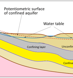 figure 14 6 a depiction of the water table and the potentiometric surface of a confined aquifer [ 1427 x 613 Pixel ]