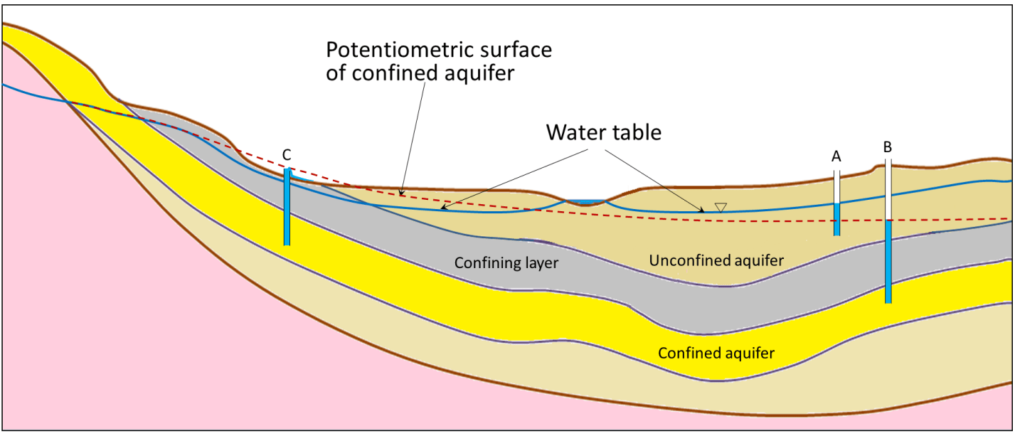 hight resolution of figure 14 6 a depiction of the water table and the potentiometric surface of a confined aquifer