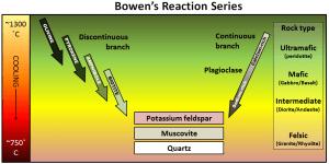 Figura 3.10 La serie reacción Bowen describe el proceso de cristalización magma [SE]